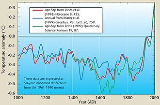 Climatic Research Unit documents - Image: Jones WMO1999