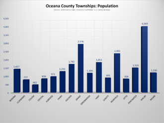 Oceana County, Michigan - Oceana County, Michigan, Townships Population Chart