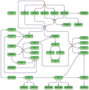 Open Game Engine Exchange - Image: Open GEX structure diagram