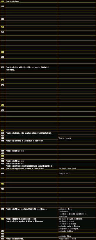Phocion - Timeline