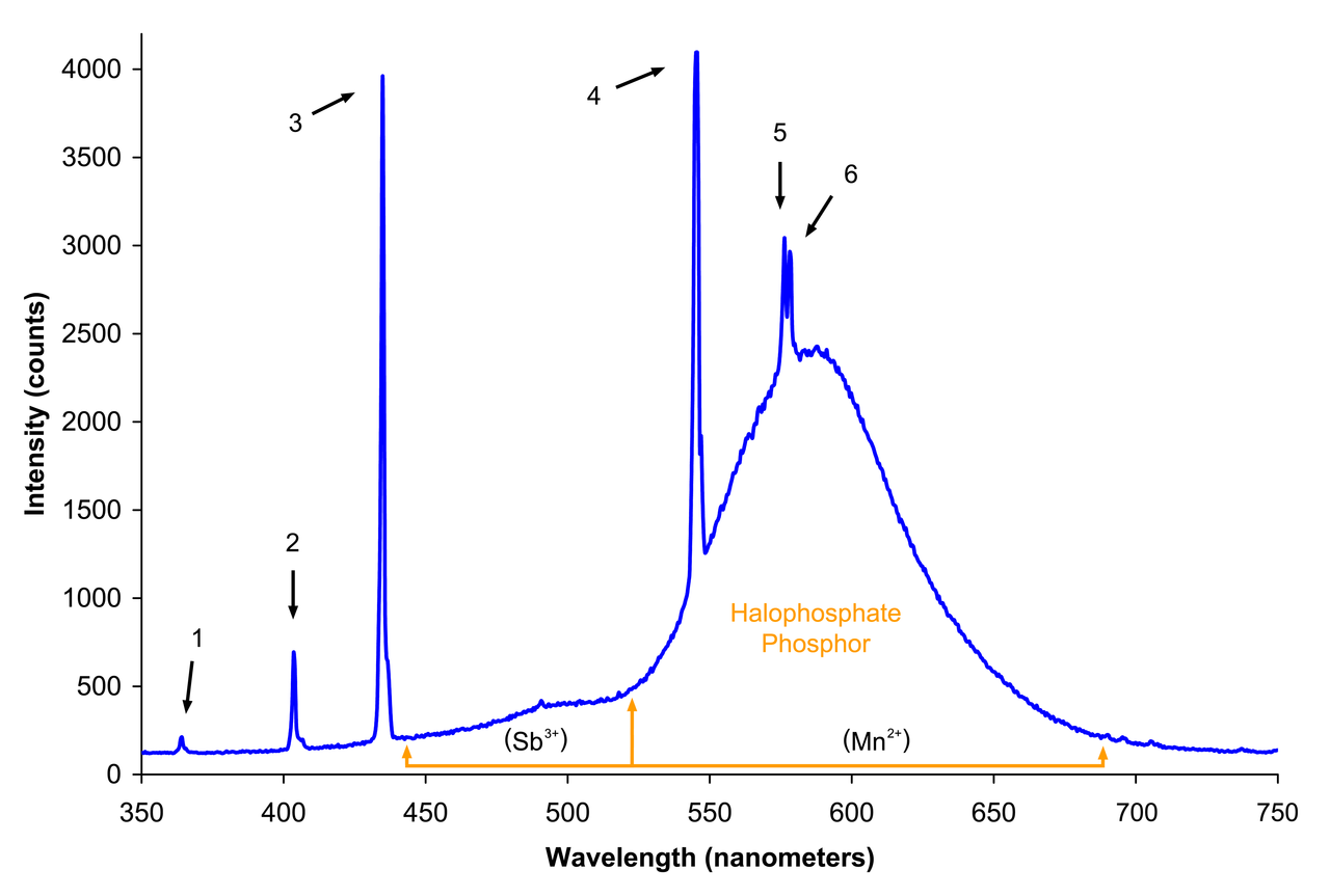 File Spectrum Of Halophosphate Type Fluorescent Bulb