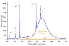 Spectrum of halophosphate type fluorescent bulb (f30t12 ww rs).png