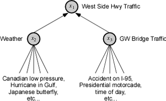Functional decomposition - Causal influences on West Side Highway traffic. Weather and GW Bridge traffic screen off other influences