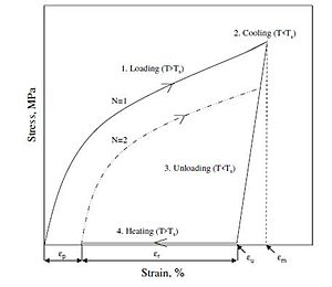 Shape-memory polymer - Result of the cyclic thermomechanical test