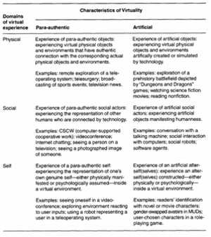 Presence (telepresence) - Lee's typology of virtual experience