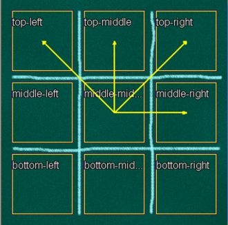 Zillions of Games - Board definition in Zillions-of-Games. This picture shows all positions in the defined game and their corresponding names. Also all specified directions from the middle-middle position are shown.