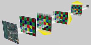 Color co-site sampling - During the acquisition, the sensor is moved by the distance of one pixel. Thus every pixel is scanned at least once in all three colours.