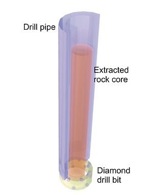 Exploration diamond drilling - Illustration showing drill core