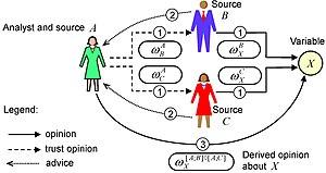 Subjective logic - Subjective trust network
