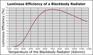 Blackbody efficiency.png