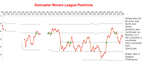 Doncaster Rovers F C Wikipedia
