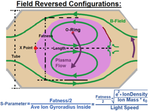 Field-reversed configuration - The Dimensions of an FRC, including the S-parameter.