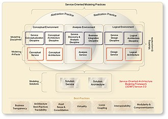 Service-oriented modeling - SOMF Version 2.0