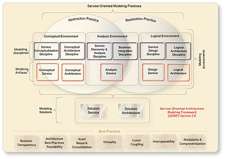 Online trading platform architecture