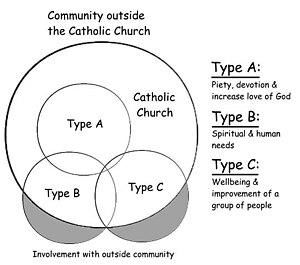 Sodality - Sodalities in the Catholic Church