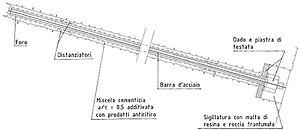 Landslide mitigation - Anchor structure
