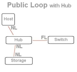 Arbitrated loop - Image: Ben publicaloop