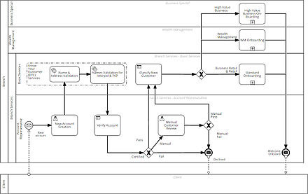 Decision model and notation wikiwand figure a process with decisions for creating a new bank customer ccuart Choice Image