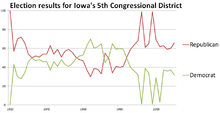 Election results of Iowa's 5th Congressional district over time.png