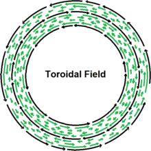 Reversed field pinch - Wikipedia