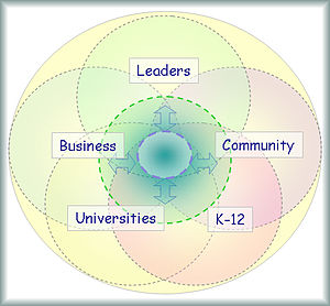 Depiction of a Healthy Community Ecology