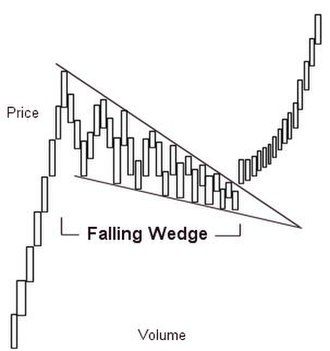 Wedge pattern - Falling wedge