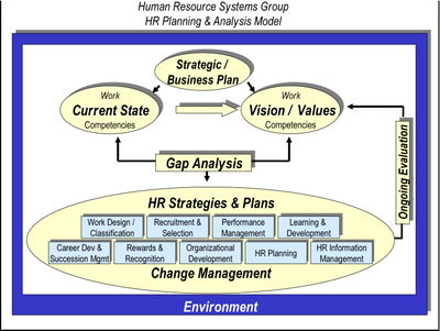 Strategic human resource planning wikipedia for Human resources strategic planning template
