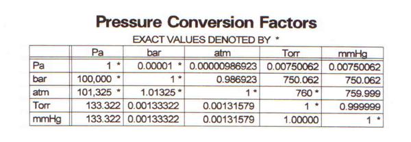 Pressure Conversion 6 Place Png