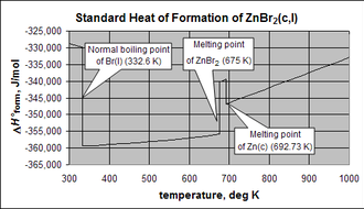 Thermodynamic databases for pure substances - Standard molar heat of formation of ZnBr2(c,l) from the elements, showing discontinuities at transition temperatures of the elements and the compound.