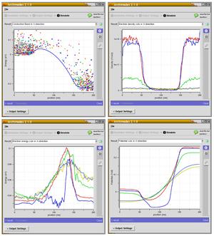 GNU Archimedes - Image: Archimedes MESFET 4plots 1