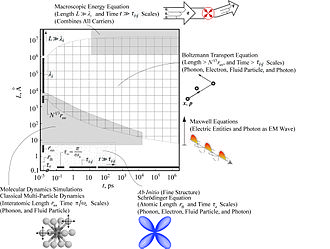 Heat transfer physics - Image: Time length scale regimes