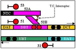 Track circuit interrupter - Interrupter drawn as two filled triangles. Assume train has overrun 53 signal and 52A trap points and interrupter shows DBT T.C. on Down Line as blocked (twin red lights).