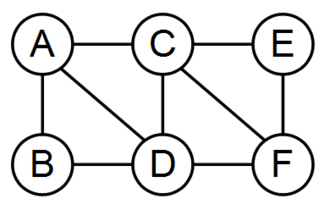 Hammersley–Clifford theorem - A simple Markov network for demonstrating that any Gibbs random field satisfies every Markov property.