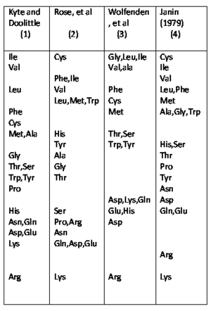 Hydrophobicity scales - A table comparing four different scales for the hydrophobicity of an amino acid residue in a protein with the most hydrophobic amino acids on the top