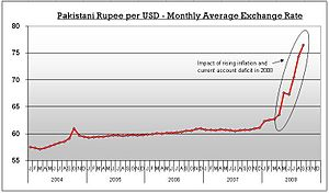 Forex rate usd to pkr