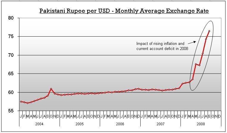 USD-PKR Exchange