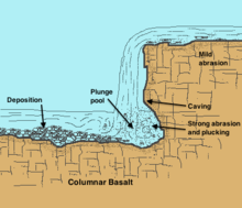 "A diagram shows light blue water flowing  from right to left over a grey ledge labeled ""Sandstone (Caprock)"". The falling water has worn out a roughly circular pit, labeled ""Plunge Pool"", in the red rock below, labeled ""Shale""."