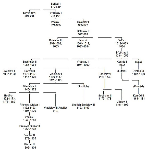 Premyslid Dynasty Family Tree