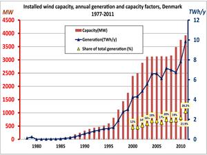 wind power in denmark wikipedia