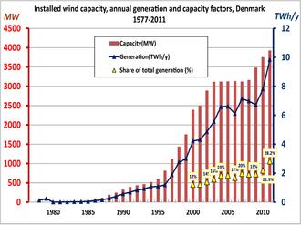 Wind power in Denmark - Wikipedia