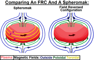 Field-reversed configuration - The Difference Between an FRC and a Spheromak