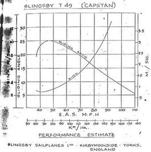 Slingsby Capstan - Capstan T49 Polar Curve, from manufacturer's Handbook
