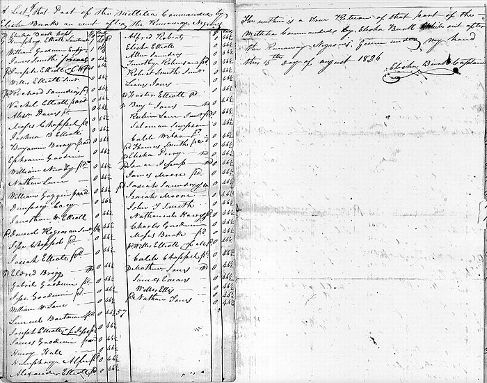 "1826 North Carolina militia roster of 86 men, standard wage of 46 /2 cents per day. Text reads: ""A List of that Part of the Millitia Commanded by Elisha Burk an went after the Runaway Negroes. ... The within is a True Return of that part of the Millitia Commanded by Elisha Burk While out after the Runaway Negroes: Given under my hand this 15th day of August 1826"". (signed) Elisha Burk Captain. NorthCarolinaAugust15th1826MilitiaRoll.jpg"
