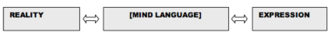 Junction Grammar - Graphic depicting Benjamin Whorf's Full Conceptual Model of Language.