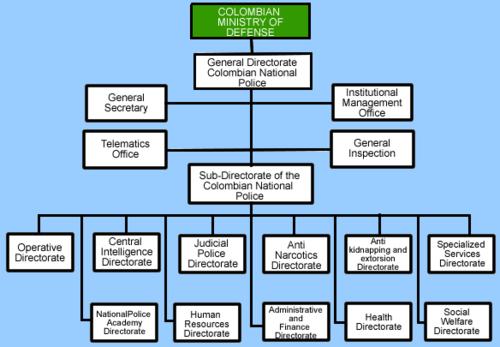 police organization