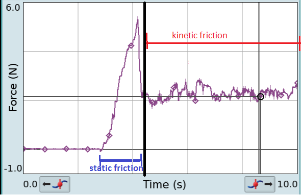 Static kinetic friction vs time