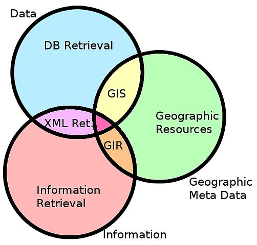 Venn Diagram Template: GIRVenn.jpg - Wikipedia,Chart
