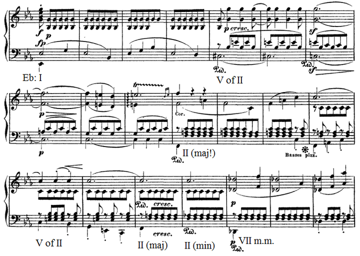 Eroica secondary development Beethoven.png