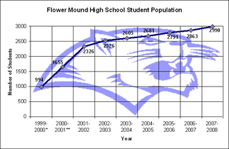 Flower Mound High School - Flower Mound high school has grown in student enrollment every year since its founding in 1999.