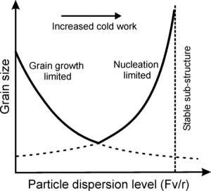 Recrystallization (metallurgy) - The effect of a distribution of small particles on the grain size in a recrystallized sample. The minimum size occurs at the intersection of the growth stabilized